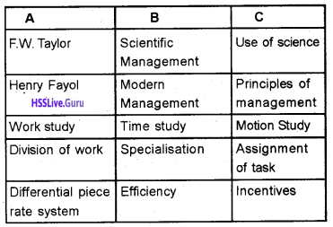 Plus Two Business Studies Chapter Wise Questions and Answers Chapter 2 Principles of Management img5