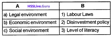 Plus Two Business Studies Chapter Wise Questions and Answers Chapter 3 Business Environment img3