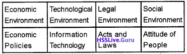 Plus Two Business Studies Chapter Wise Questions and Answers Chapter 3 Business Environment img4