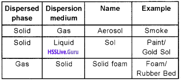 Plus Two Chemistry Chapter Wise Questions and Answers Chapter 5 Surface Chemistry two marks q1 img 2