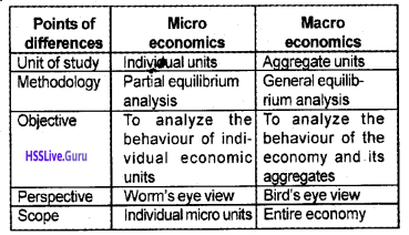 Plus Two Economics Chapter Wise Questions and Answers Chapter 1 Introduction Macroeconomics img5