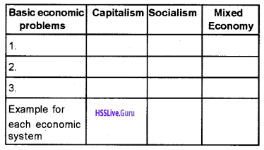 Plus Two Economics Chapter Wise Questions and Answers Chapter 1 Introduction img10