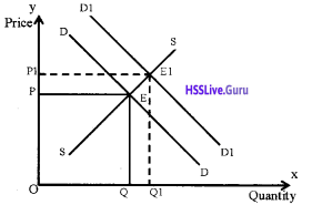 Plus Two Economics Chapter Wise Questions and Answers Chapter 5 Market Equilibrium img20