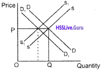 Plus Two Economics Chapter Wise Questions and Answers Chapter 5 Market Equilibrium img5