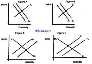 Plus Two Economics Chapter Wise Questions and Answers Chapter 5 Market Equilibrium img6