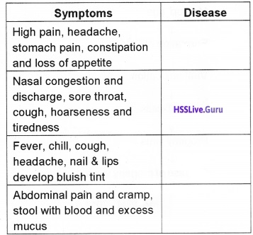 Plus Two Zoology Chapter Wise Questions and Answers Chapter 6 Human Health and Disease - 7