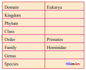 Kerala Syllabus 8th Standard Basic Science Solutions Chapter 12 Why Classification 6