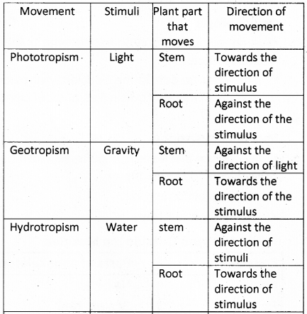 Kerala Syllabus 9th Standard Biology Solutions Chapter 6 The Biology of Movement 10