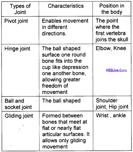 Kerala Syllabus 9th Standard Biology Solutions Chapter 6 The Biology of Movement 6