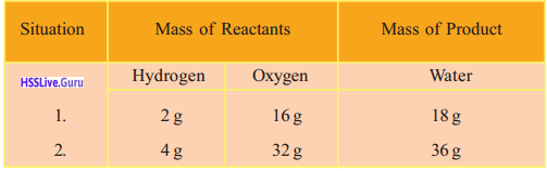 Kerala Syllabus 9th Standard Chemistry Solutions Chapter 3 Redox Reactions and Rate of Chemical Reactions 2