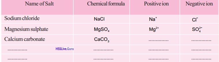 Kerala Syllabus 9th Standard Chemistry Solutions Chapter 5 Acids, Bases, Salts 11