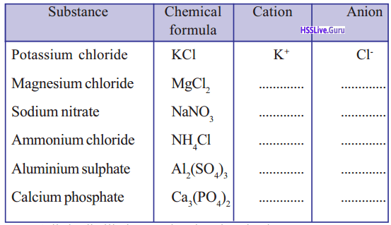 Kerala Syllabus 9th Standard Chemistry Solutions Chapter 5 Acids, Bases, Salts 17