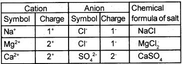 Kerala Syllabus 9th Standard Chemistry Solutions Chapter 5 Acids, Bases, Salts 21