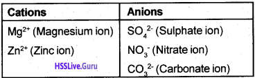 Kerala Syllabus 9th Standard Chemistry Solutions Chapter 5 Acids, Bases, Salts 23