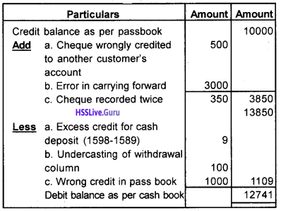 Plus One Accountancy Chapter Wise Questions and Answers Chapter 4 Bank Reconciliation Statement 1