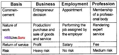Plus One Business Studies Chapter Wise Questions and Answers Chapter 1 Nature and Purpose of Business 4