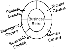 Plus One Business Studies Chapter Wise Questions and Answers Chapter 1 Nature and Purpose of Business 6