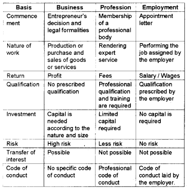 Plus One Business Studies Chapter Wise Questions and Answers Chapter 1 Nature and Purpose of Business 7