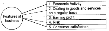 Plus One Business Studies Chapter Wise Questions and Answers Chapter 1 Nature and Purpose of Business 9