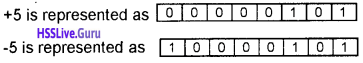 Plus One Computer Science Chapter Wise Questions and Answers Chapter 2 Data Representation and Boolean Algebra - 61
