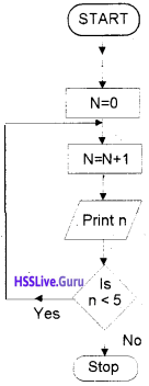 Plus One Computer Science Chapter Wise Questions and Answers Chapter 4 Principles of Programming and Problem Solving 10