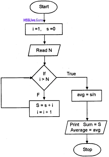 Plus One Computer Science Chapter Wise Questions and Answers Chapter 4 Principles of Programming and Problem Solving 12