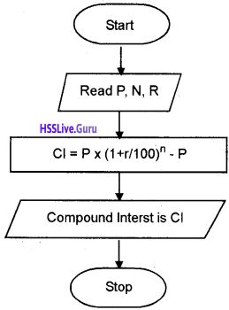 Plus One Computer Science Chapter Wise Questions and Answers Chapter 4 Principles of Programming and Problem Solving 17