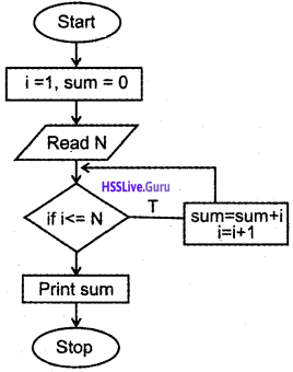 Plus One Computer Science Chapter Wise Questions and Answers Chapter 4 Principles of Programming and Problem Solving 27