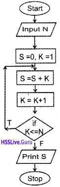 Plus One Computer Science Chapter Wise Questions and Answers Chapter 4 Principles of Programming and Problem Solving 3