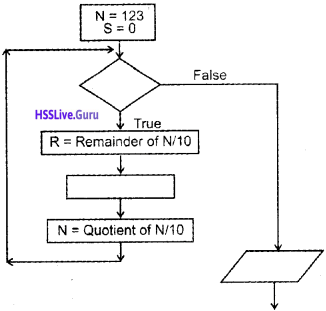 Plus One Computer Science Chapter Wise Questions and Answers Chapter 4 Principles of Programming and Problem Solving 4