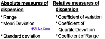 Plus One Economics Chapter Wise Questions and Answers Chapter 6 Measures of Dispersion img1