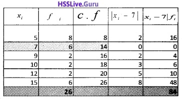 Plus One Maths Statistics Three Mark Questions and Answers 13