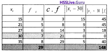 Plus One Maths Statistics Three Mark Questions and Answers 15