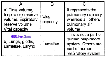 Plus One Zoology Chapter Wise Questions and Answers Chapter 6 Breathing and Exchange of Gases - 11