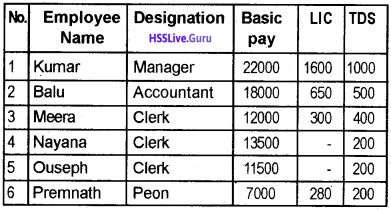 Plus Two Accountancy Chapter Wise Questions and Answers Chapter 3 Use of Spread Sheet in Business Application - 4