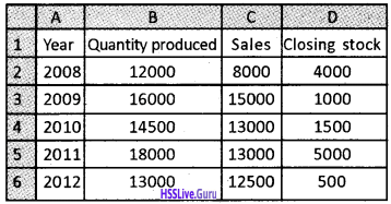 Plus Two Accountancy Chapter Wise Questions and Answers Chapter 4 Graphs and Charts for Business Data - 2