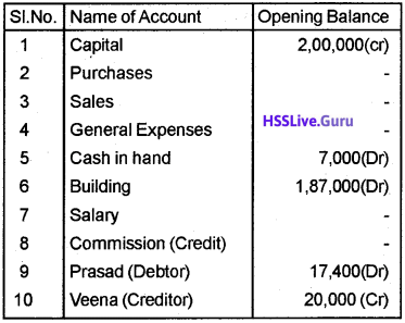 Plus Two Accountancy Chapter Wise Questions and Answers Chapter 5 Accounting Software Package – GNUKhata - 12