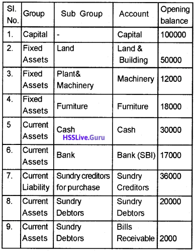 Plus Two Accountancy Chapter Wise Questions and Answers Chapter 5 Accounting Software Package – GNUKhata - 18