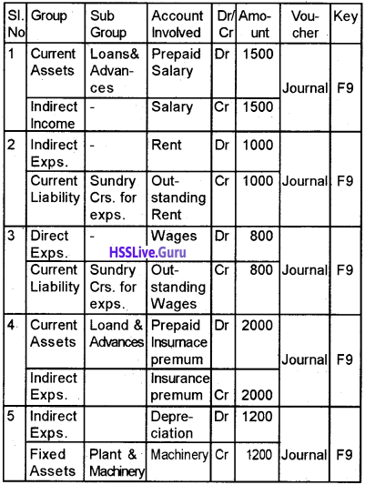 Plus Two Accountancy Chapter Wise Questions and Answers Chapter 5 Accounting Software Package – GNUKhata - 20
