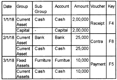 Plus Two Accountancy Chapter Wise Questions and Answers Chapter 5 Accounting Software Package – GNUKhata - 25
