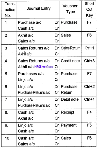 Plus Two Accountancy Chapter Wise Questions and Answers Chapter 5 Accounting Software Package – GNUKhata - 7