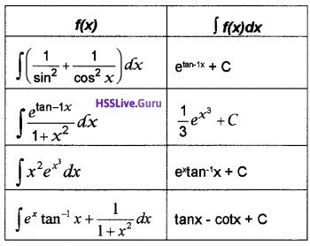 Plus Two Maths Integrals 3 Mark Questions and Answers 43