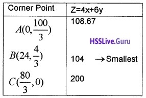 Plus Two Maths Linear Programming 6 Mark Questions and Answers 12