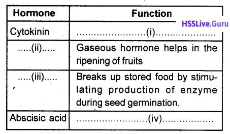 Kerala SSLC Biology Model Question Paper 3 English Medium - 4