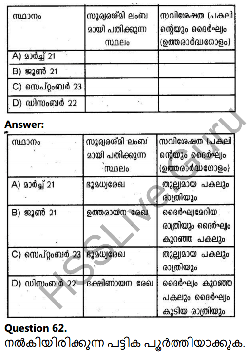Kerala Syllabus 10th Standard Social Science Solutions Chapter 1 Seasons and Time in Malayalam 42