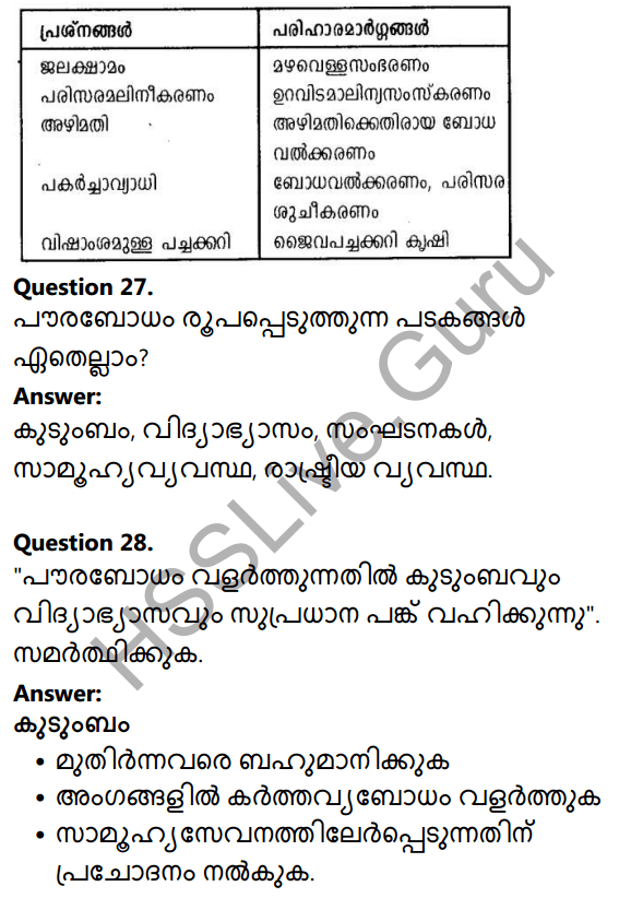 Kerala Syllabus 10th Standard Social Science Solutions Chapter 10 Civic Consciousness in Malayalam 20