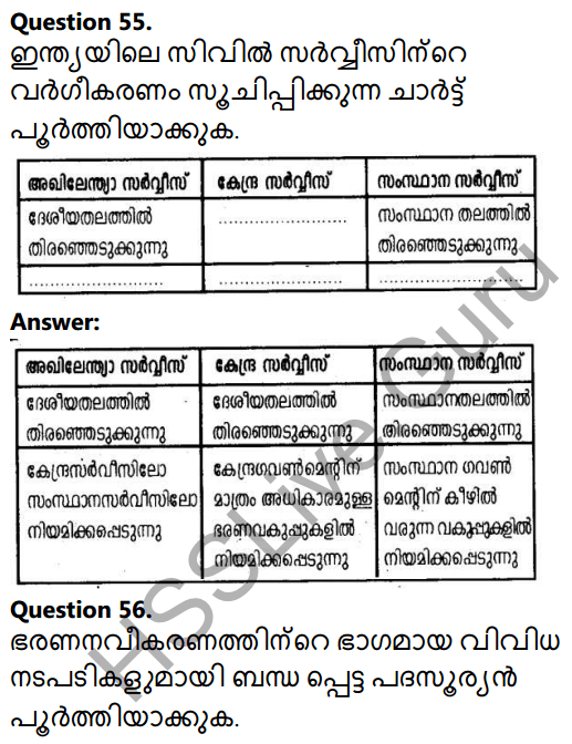 Kerala Syllabus 10th Standard Social Science Solutions Chapter 3 Public Administration in Malayalam 37