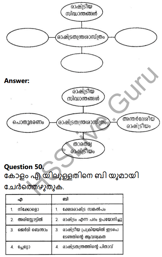 Kerala Syllabus 10th Standard Social Science Solutions Chapter 9 The State and Political Science in Malayalam 28