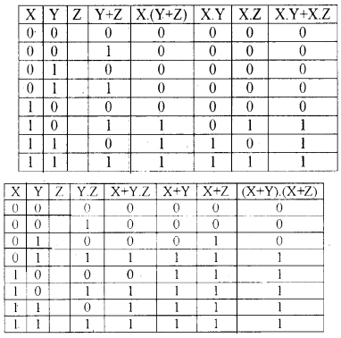 Plus One Computer Science Notes Chapter 2 Data Representation and Boolean Algebra 45