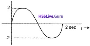 Plus One Physics Chapter Wise Questions and Answers Chapter 14 Oscillations - 17